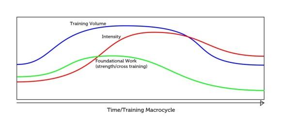 triathlon macrocycle